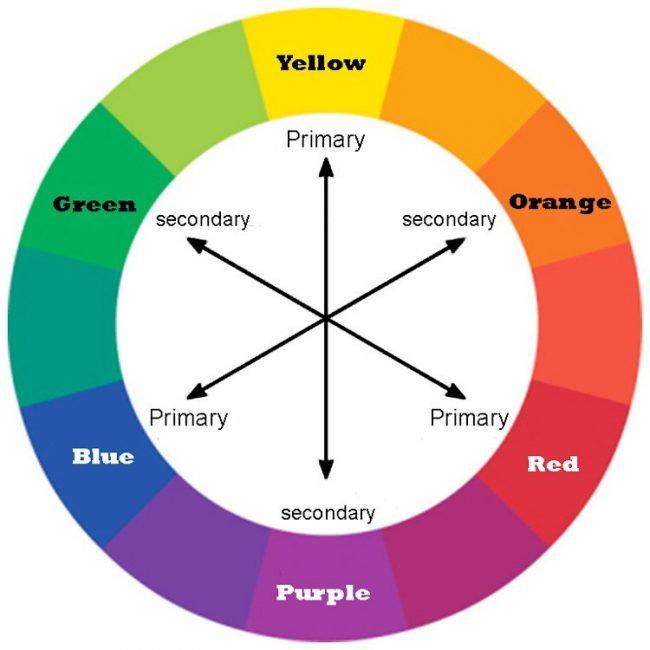 Bánh xe màu sắc phối màu theo quy tắc tương phản